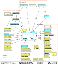 UML dependency diagram thumbnail for Drupal e-Commerce 4.7