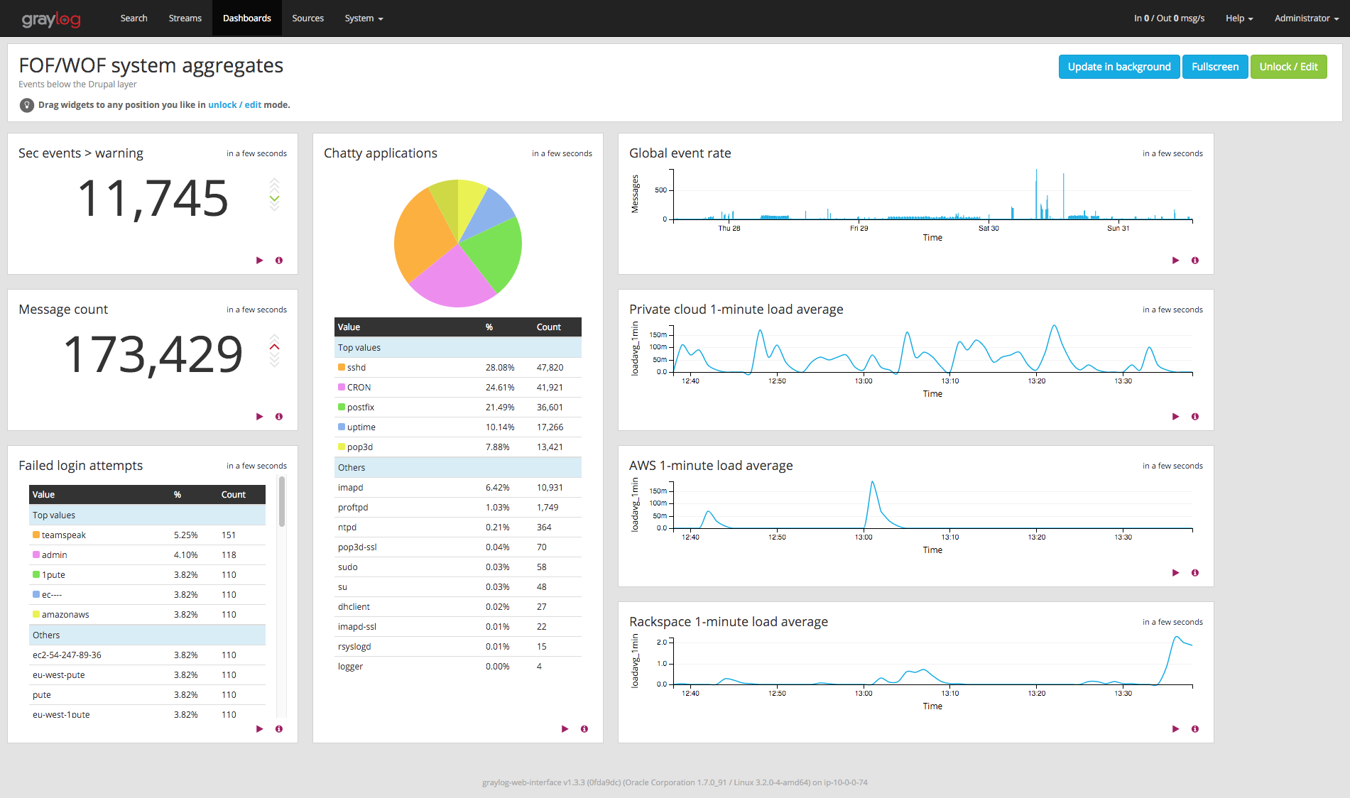 Graylog dashboard example on OSInet.fr