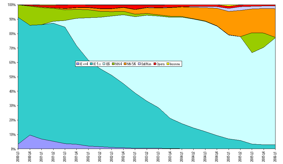 Browsers 2000-2005 on Mediacore sites