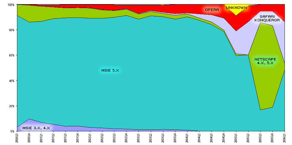 Non-mainstream browsers 2000-2005 on Mediacore sites