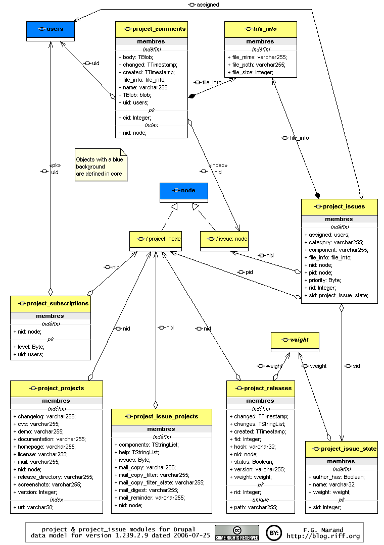 Grokking drupal the project module for 47x riff blog this uml diagram shows ccuart Images