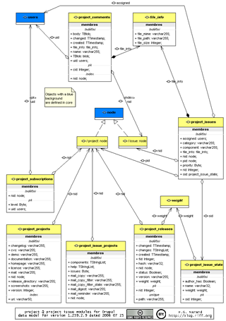 UML class diagram thumbnail for Drupal project module 4.7.2